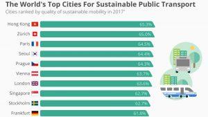 Sustainability index