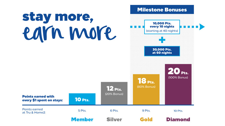 Hilton Honors Drops Points And Miles Earning Option