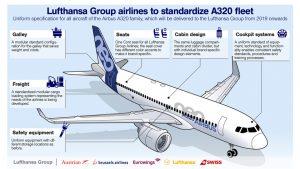 Lufthansa Group A320 standardisation