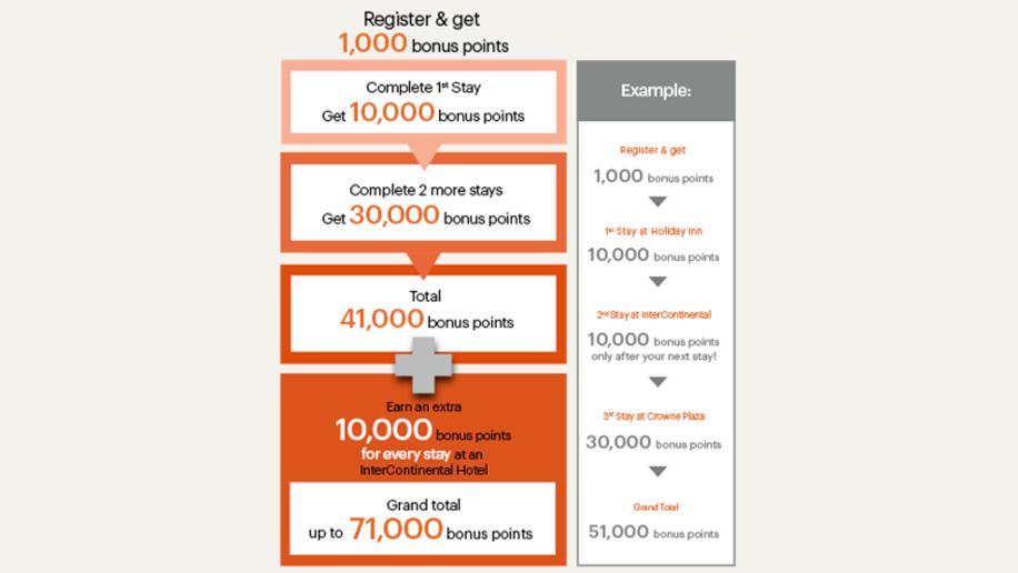 Get up to 71,000 bonus IHG Rewards Club points this year