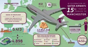 Infographic on Qatar Airways operations at Manchester airport