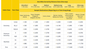 Asia Miles earning chart