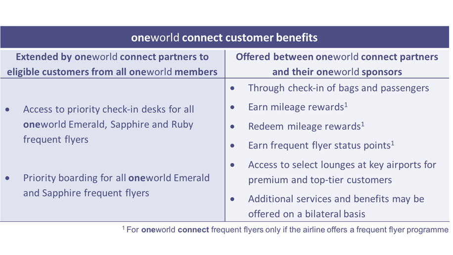 Flying Earning Lounge Etc On Oneworld Connect Fiji