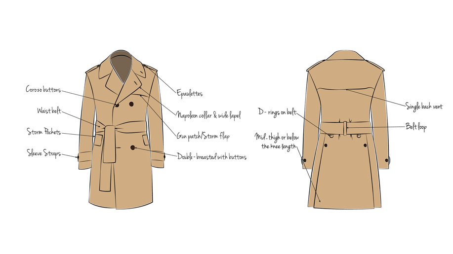 Anatomy of a Trench Coat – Business Traveller