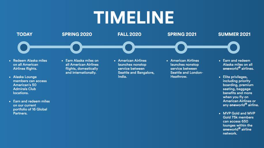 Alaska Airlines planeja se juntar à Oneworld em 2021