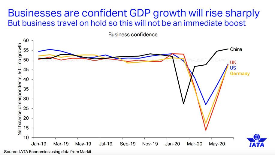 IATA-business-confidence