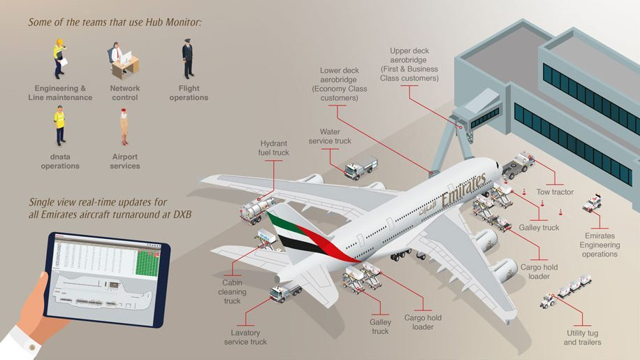 New Emirates app aims to reduce aircraft turnaround delays