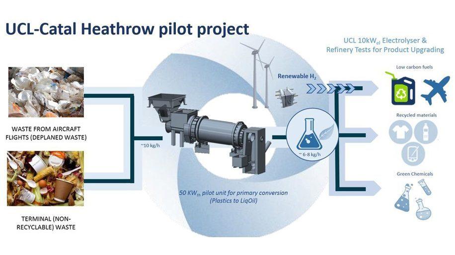 Heathrow experimenta tecnologia capaz de transformar resíduos de aeroportos em móveis e uniformes